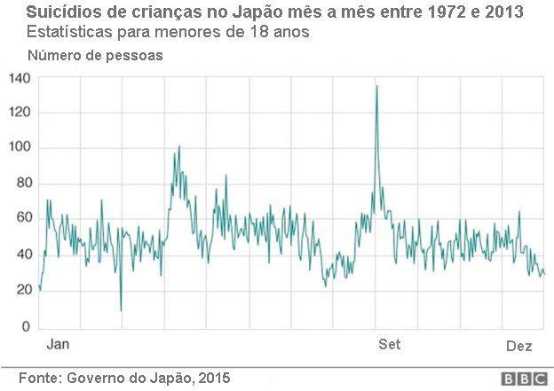 Estatísticas de suicídio infantil no Japão