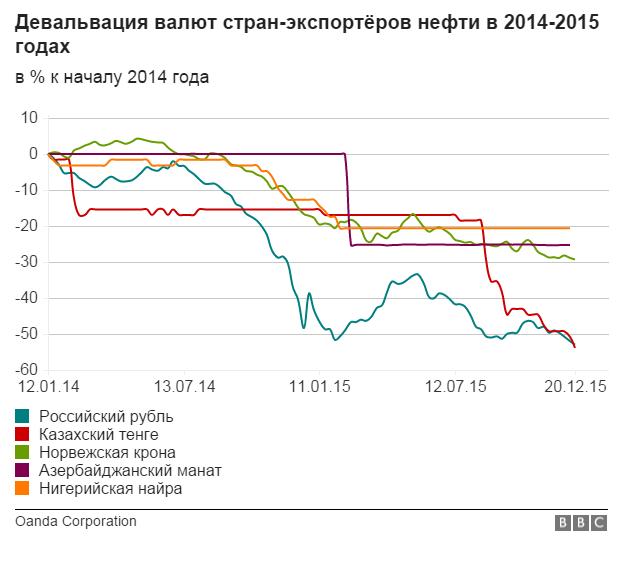 Девальвация валют стран-экспортеров нефти