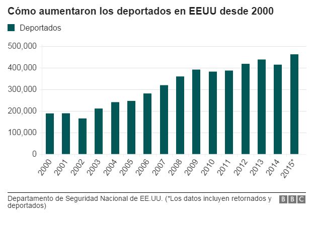 Gráfico de deportados desde 2000