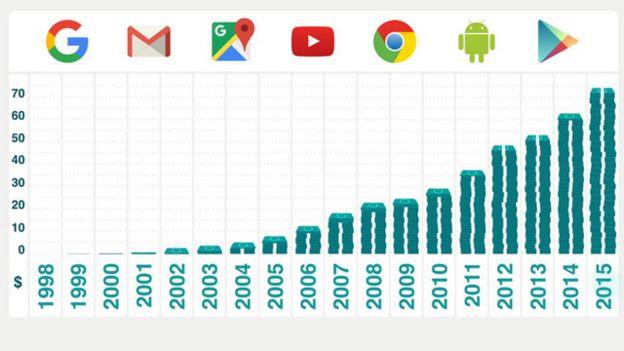 produtos google