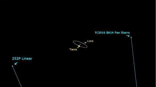 Eventos en el cielo: eclipses y  otros fenómenos planetarios  160322165724_cometa_624x351__nocredit