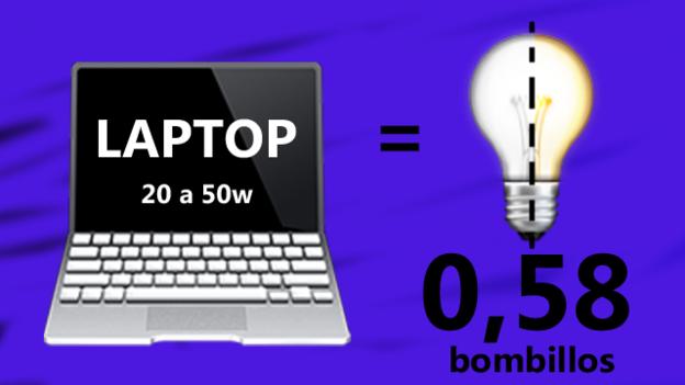 Gasto eléctrico de una laptop