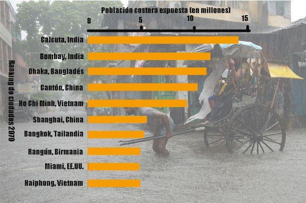Gráfico ciudades vulnerables