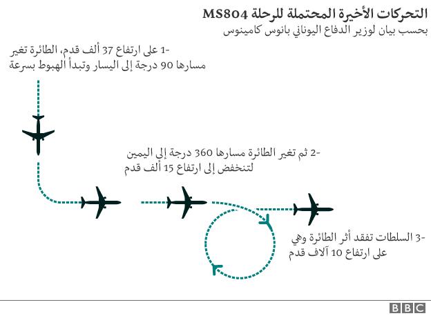 فقدان طائرة مصرية في المتوسط على متنها 66 راكبا 160520094924_aircraft_movements_inf624_arabic