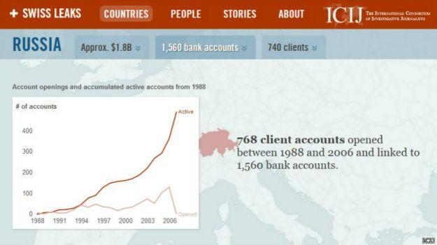 Графика ICIJ