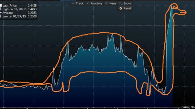Курс рубля до гривні за минулий рік