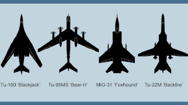 Los Bombarderos Con los que Rusia pretende asustar a UK