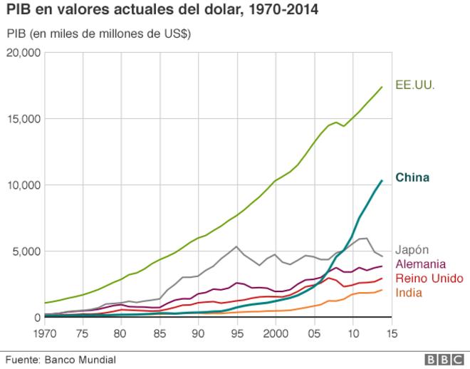 China, PIB