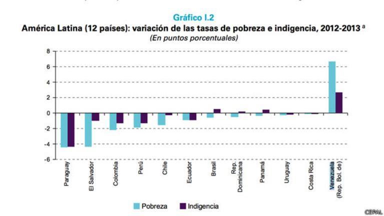 Gráfico de pobreza de la CEPAL