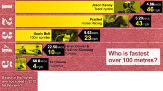 Frankel speed comparison