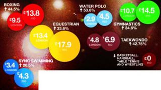 Olympic funding for Rio 2016