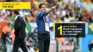 Graphic showing the number of wins (one) achieved by Fabio Capello in seven games as a World Cup manager