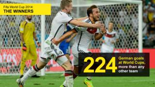 Graphic showing the number of goals Germany have scored at World Cups (224), more than any other team