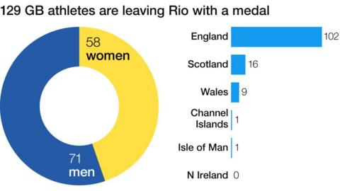GB medal breakdown