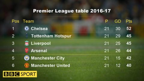 Premier league title race how top six is shaping up bbc sport - Bbc football league 1 table ...