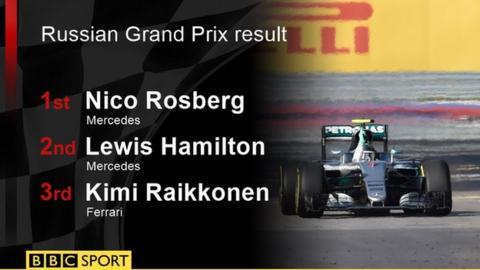 Hamilton battles back as Rosberg wins