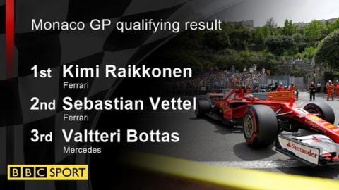 Monaco GP qualifying results: 1st: Kimi Raikkonen 2nd: Sebastian Vettel 3rd: Valtteri Bottas