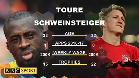 Yaya Toure and Bastian Schweinsteiger