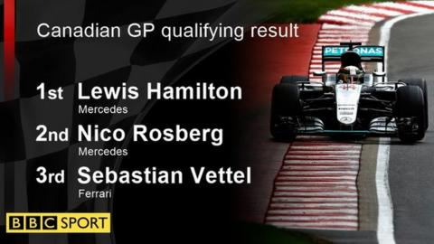 canamdian gp qualifying