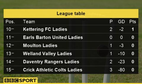 Crick athletic colts ladies 34 0 losers praised for 39 spirit 39 bbc sport - Bbc football league 1 table ...