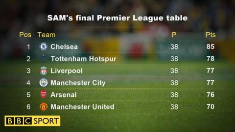 Chelsea to win the title by seven points? That is what SAM is predicting