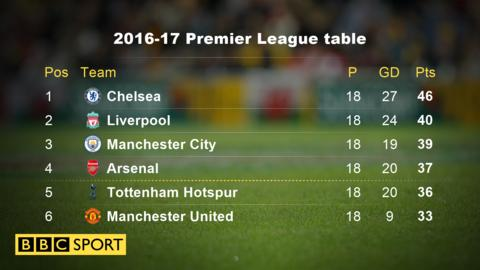 Premier league title race chelsea 39 s to lose or six clubs in race bbc sport - Bbc football league 1 table ...