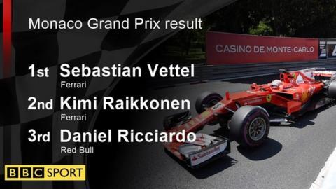 Monaco Grand Prix result: 1st Sebastian Vettel, 2nd Kimi Raikkonen, 3rd Daniel Ricciardo