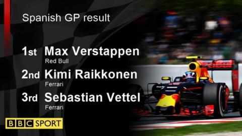 spanish gp result