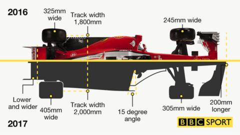 Formula 1 car changes for 2017