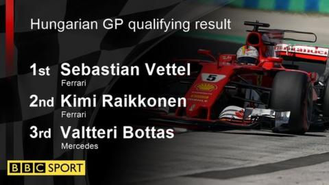 hungary qualifying result