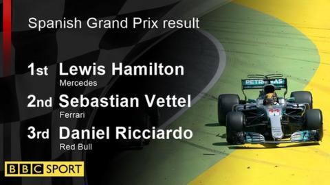 Spanish GP result: 1st Lewis Hamilton; 2nd Sebastian Vettel; 3rd Daniel Ricciardo