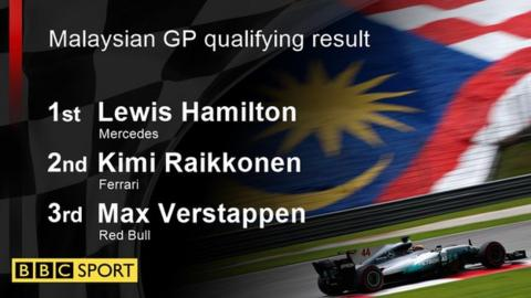 Malaysian GP - Saturday - Practice Session 3 Report