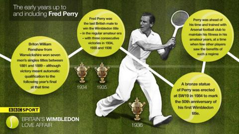 The early years up to and including Fred Perry