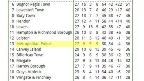 Metropolitan police ryman premier record stands at 999 bbc sport - Bbc football league 1 table ...