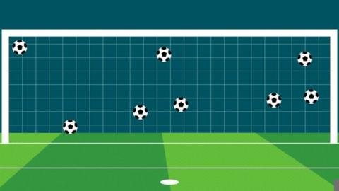 Where would you put your World Cup shootout penalty?