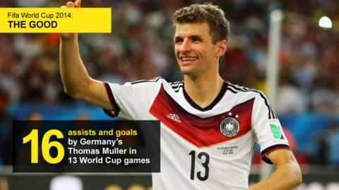 Graphic showing the number of assists and goals (16) by Germany's Thomas Muller in 13 WC games