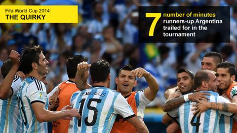 Graphic showing the number of minutes (seven) finalists Argentina trailed for at this tournament