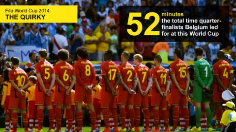 Graphic showing the number of minutes (52) that Belgium led for at this World Cup