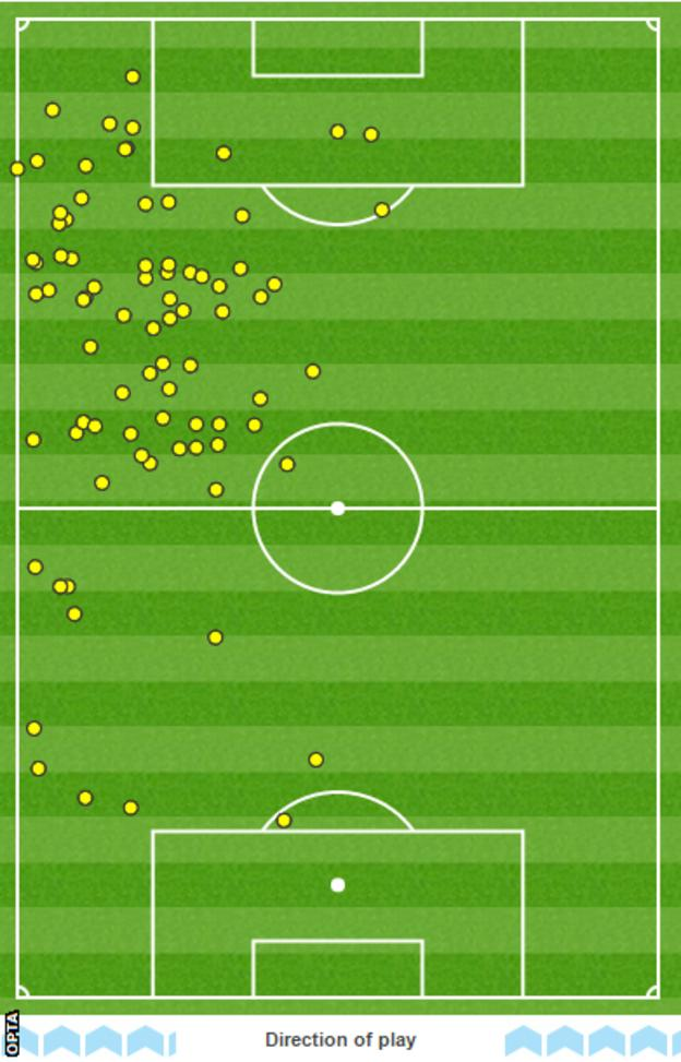 Eden Hazard touchmap
