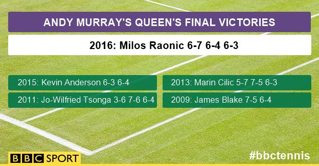 Andy Murray's Queen's final wins
