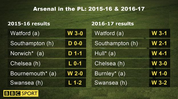 Graphic showing how Arsenal have taken 10 more points this season than in the corresponding fixtures last season during their run of six straight wins