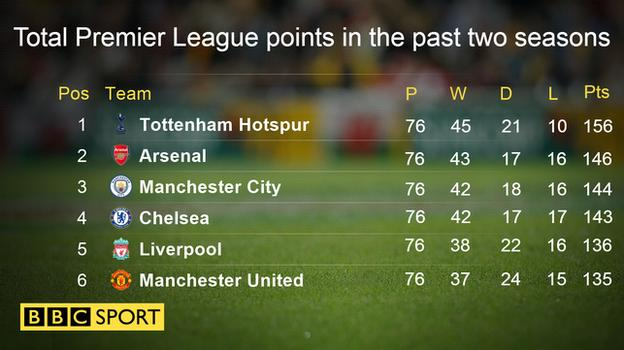 Total Premier League points in the past two seasons