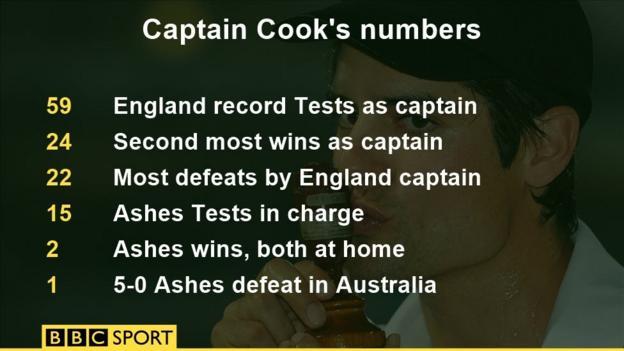 Alastair Cook numbers