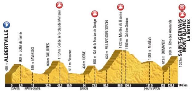 Tour de France stage 19 map