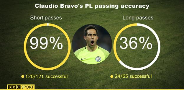 Claudio Bravo - PL passing accuracy
