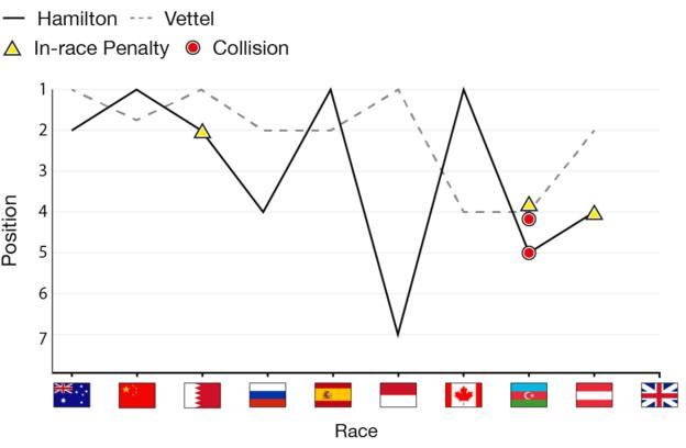 Graphic shows Lewis Hamilton and Sebastian Vettel's season so far, including race finishes, in-race penalties and collisions