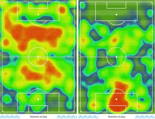 Liverpool's heatmap shows their dominance of the ball compared with Plymouth's