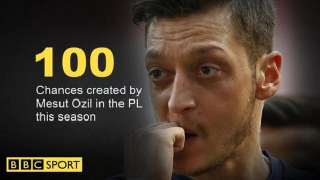 Mesut Ozil created 100 chances in the Premier League in 2016-17