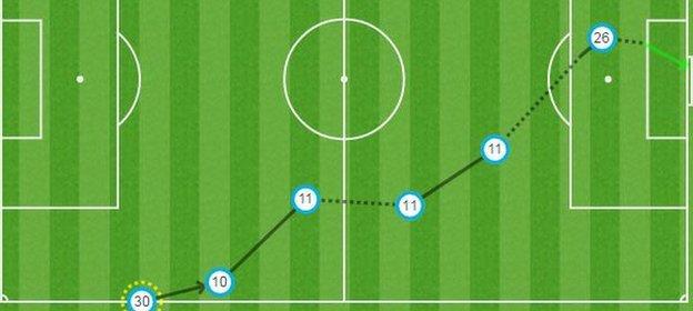 Tom Davies goal