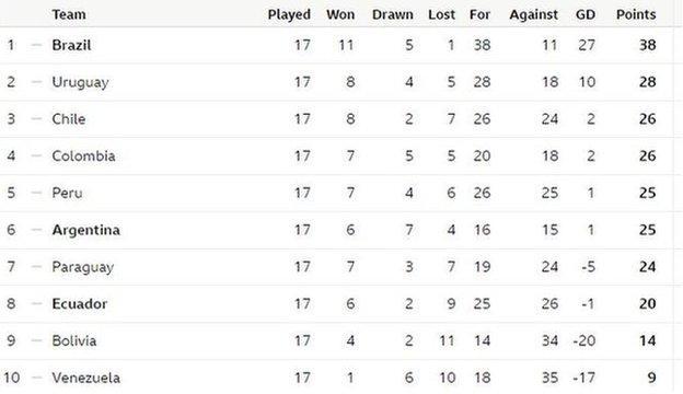 Conmebol qualifying group